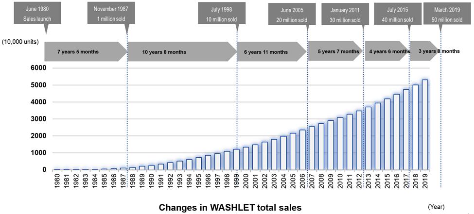 Changes in WASHLET total sales