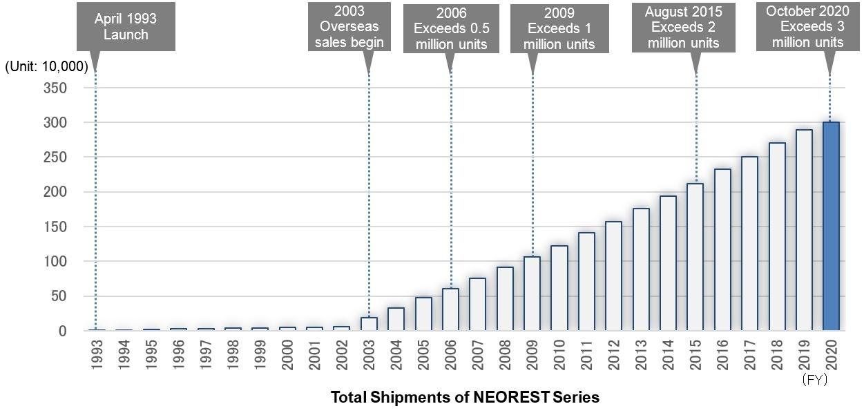 Graph NEOREST 3 Million