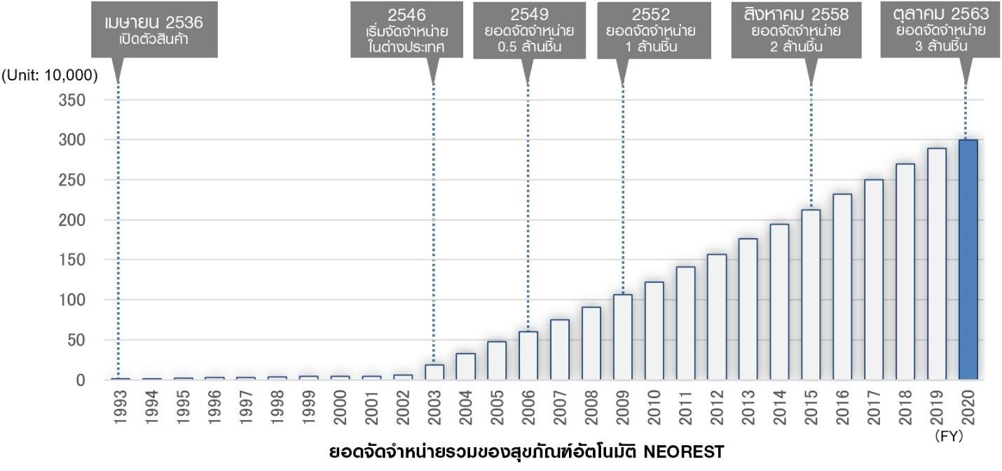 สุขภัณฑ์อัจฉริยะ NEOREST Series มียอดจัดจำหน่ายมากกว่า 3 ล้านชิ้น 1